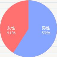 男女の申込みの割合